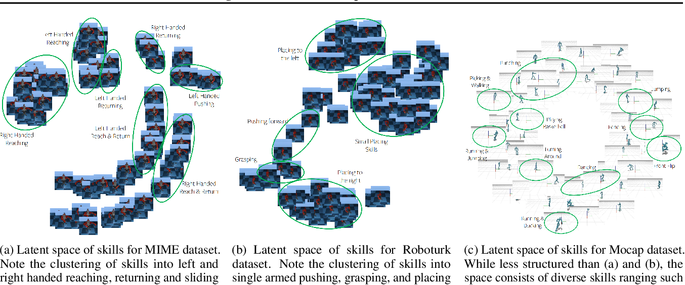 Figure 3 for Learning Robot Skills with Temporal Variational Inference