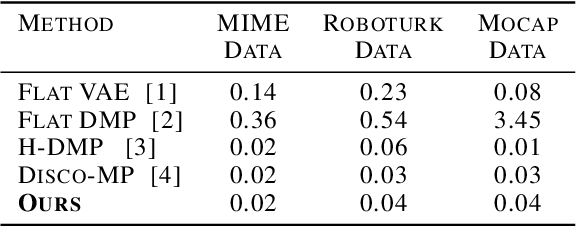 Figure 2 for Learning Robot Skills with Temporal Variational Inference