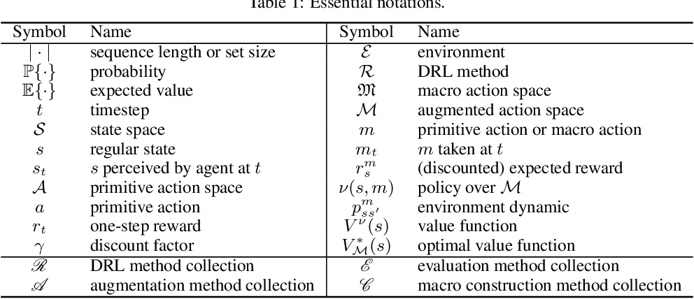 Figure 1 for Construction of Macro Actions for Deep Reinforcement Learning