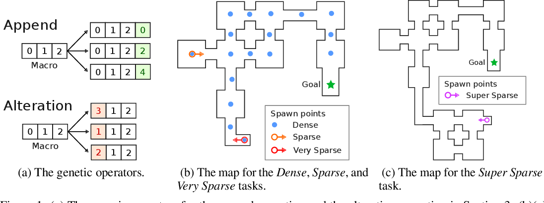 Figure 2 for Construction of Macro Actions for Deep Reinforcement Learning