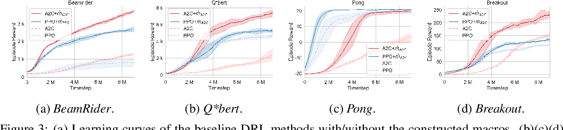 Figure 4 for Construction of Macro Actions for Deep Reinforcement Learning