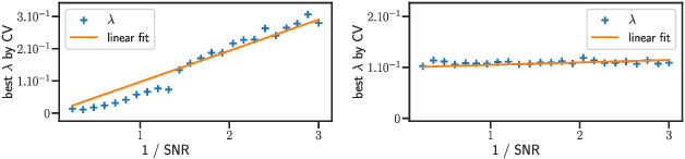 Figure 1 for Support recovery and sup-norm convergence rates for sparse pivotal estimation
