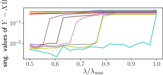 Figure 3 for Support recovery and sup-norm convergence rates for sparse pivotal estimation