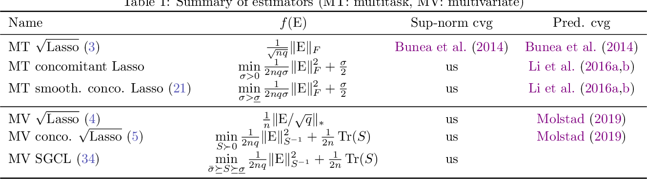 Figure 2 for Support recovery and sup-norm convergence rates for sparse pivotal estimation