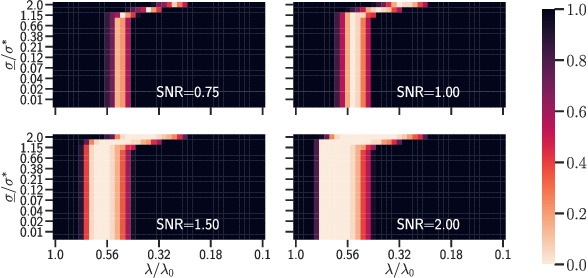 Figure 4 for Support recovery and sup-norm convergence rates for sparse pivotal estimation