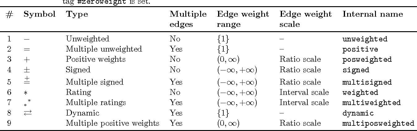 Table 1 from handbook of network analysis konect the for Table 6 handbook 44