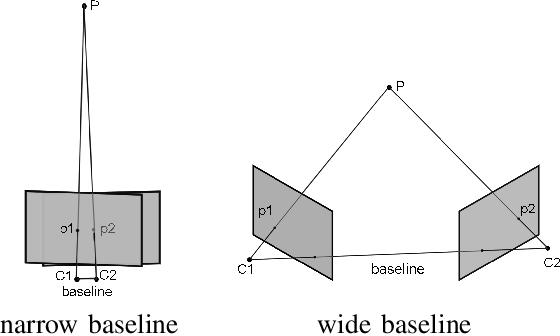 Figure 3 for Dual-SLAM: A framework for robust single camera navigation