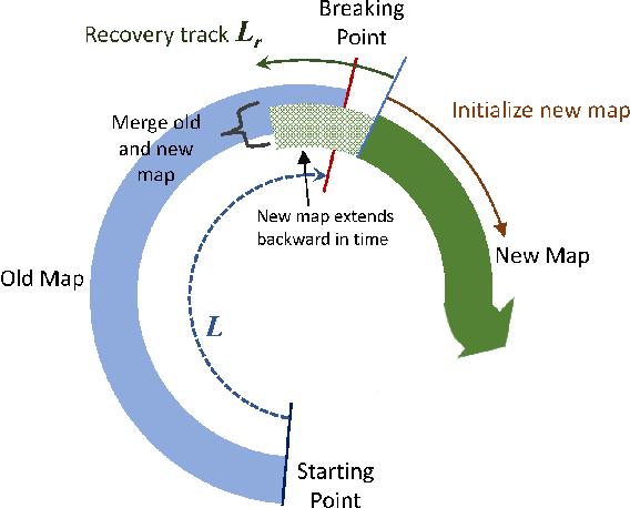 Figure 4 for Dual-SLAM: A framework for robust single camera navigation