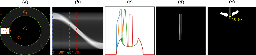 Figure 4 for Endotracheal Tube Detection and Segmentation in Chest Radiographs using Synthetic Data