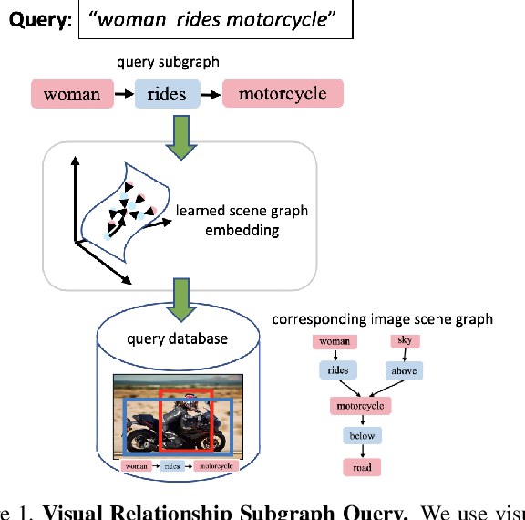 Figure 1 for Structured Query-Based Image Retrieval Using Scene Graphs