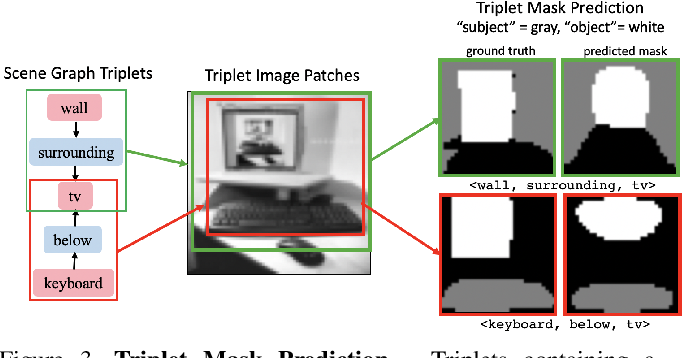 Figure 4 for Structured Query-Based Image Retrieval Using Scene Graphs