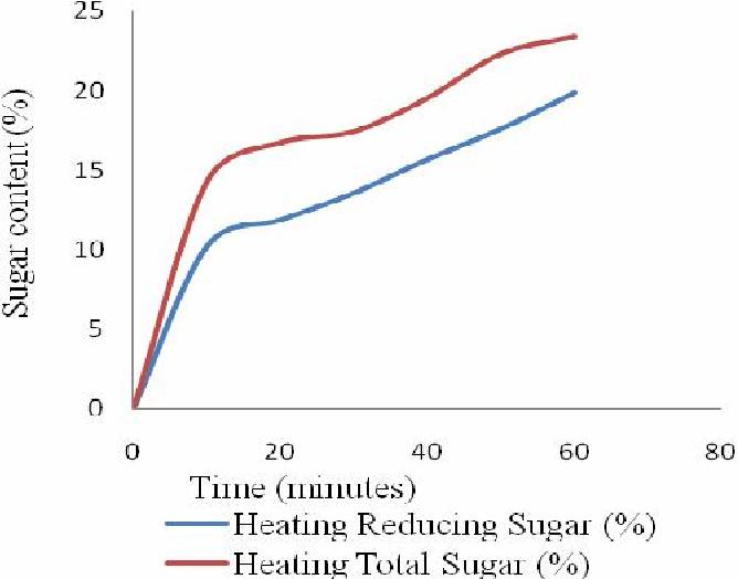 Figure 5 from Bioethanol Production By Zymomonas mobilis MTCC No ...