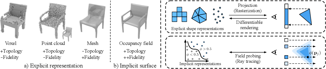 Figure 1 for Learning to Infer Implicit Surfaces without 3D Supervision