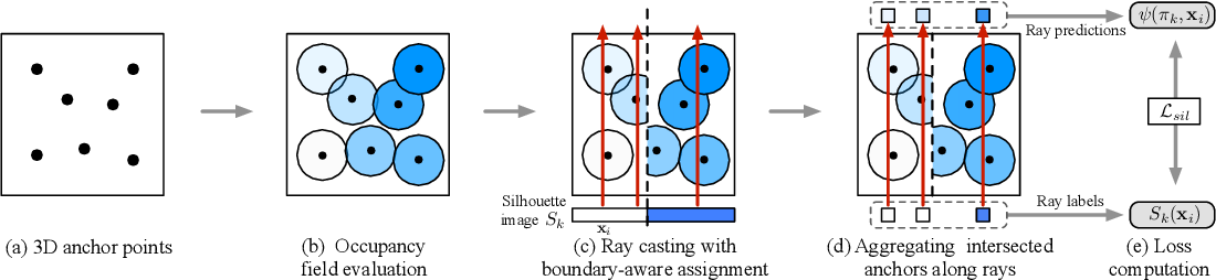 Figure 3 for Learning to Infer Implicit Surfaces without 3D Supervision