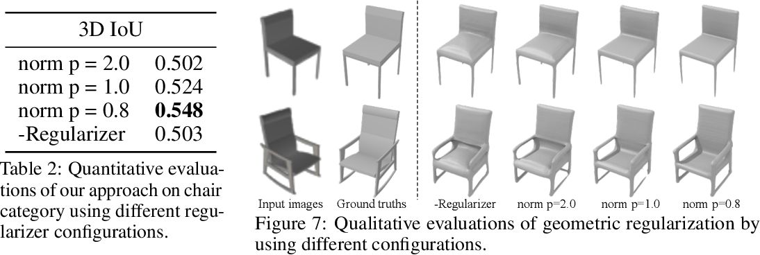 Figure 4 for Learning to Infer Implicit Surfaces without 3D Supervision