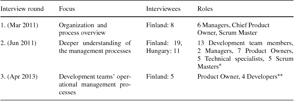 Table 1 from Managing the requirements flow from strategy to release