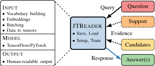 Figure 1 for Jack the Reader - A Machine Reading Framework