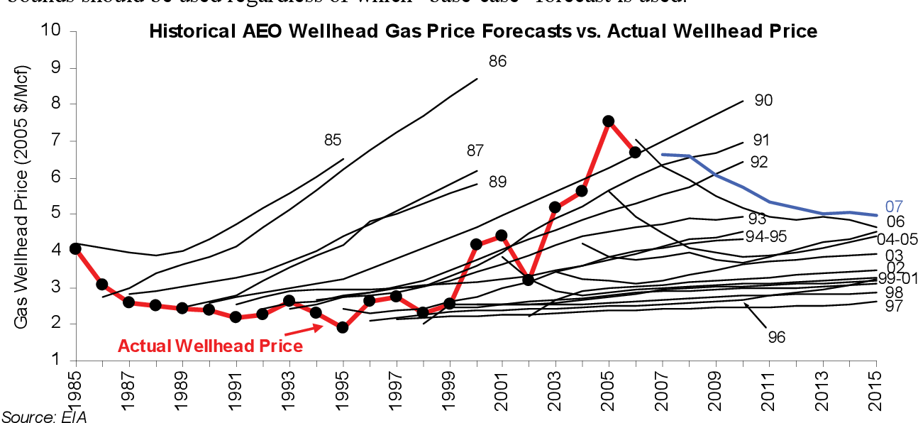 Comparison of AEO 2005 natural gas price forecast to NYMEX futures