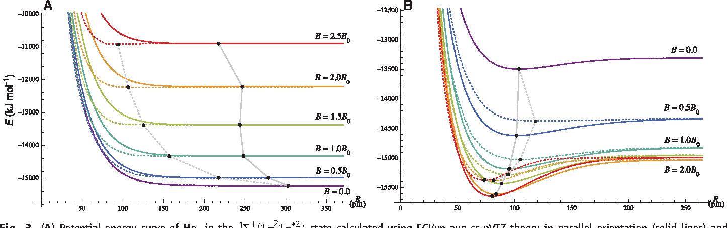 Atomic hookups types of chemical bonds