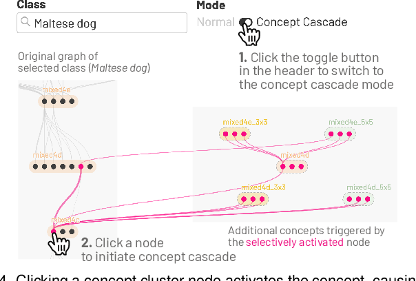 Figure 4 for NeuroCartography: Scalable Automatic Visual Summarization of Concepts in Deep Neural Networks