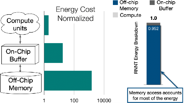 Figure 1 for Memory-efficient Speech Recognition on Smart Devices
