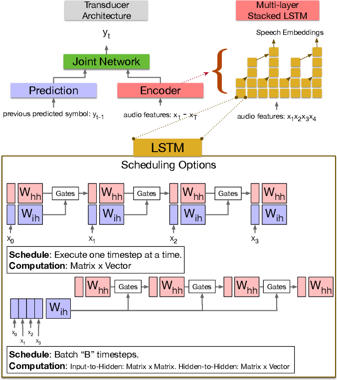 Figure 3 for Memory-efficient Speech Recognition on Smart Devices