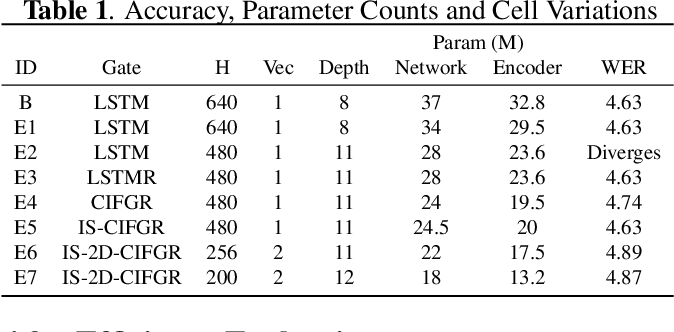 Figure 2 for Memory-efficient Speech Recognition on Smart Devices