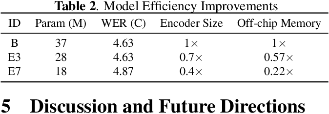 Figure 4 for Memory-efficient Speech Recognition on Smart Devices