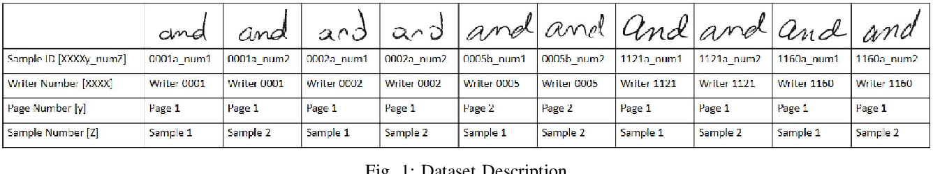 Figure 1 for Hybrid Feature Learning for Handwriting Verification