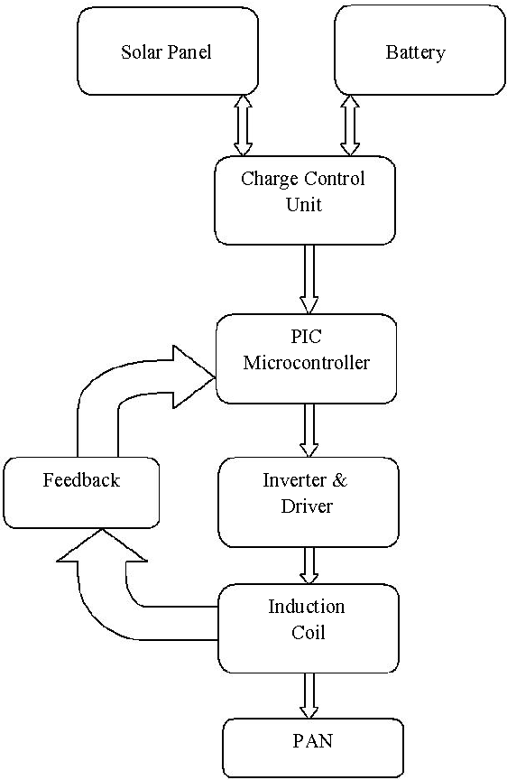Figure 1 from efficient heating system using solar power semantic 1 system block diagram ccuart Images
