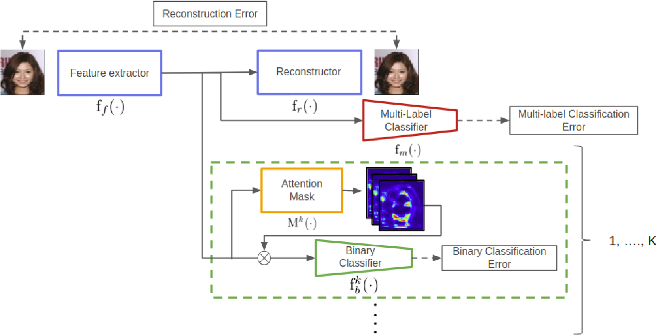 Figure 2 for Interpretation of Feature Space using Multi-Channel Attentional Sub-Networks