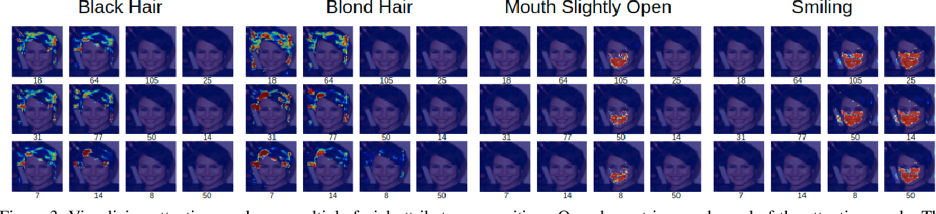 Figure 4 for Interpretation of Feature Space using Multi-Channel Attentional Sub-Networks