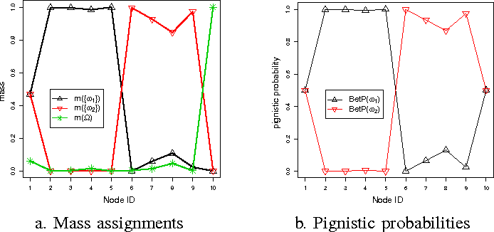 Figure 2 for Evidential Label Propagation Algorithm for Graphs