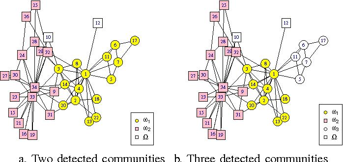 Figure 4 for Evidential Label Propagation Algorithm for Graphs