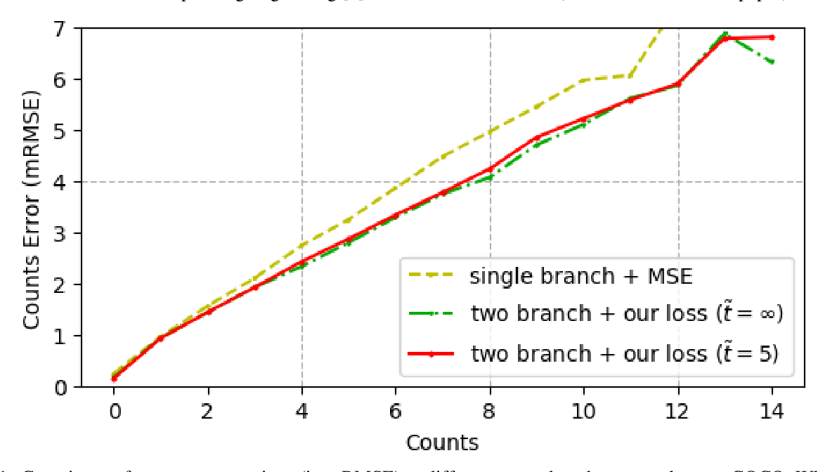 Figure 1 for Object Counting and Instance Segmentation with Image-level Supervision
