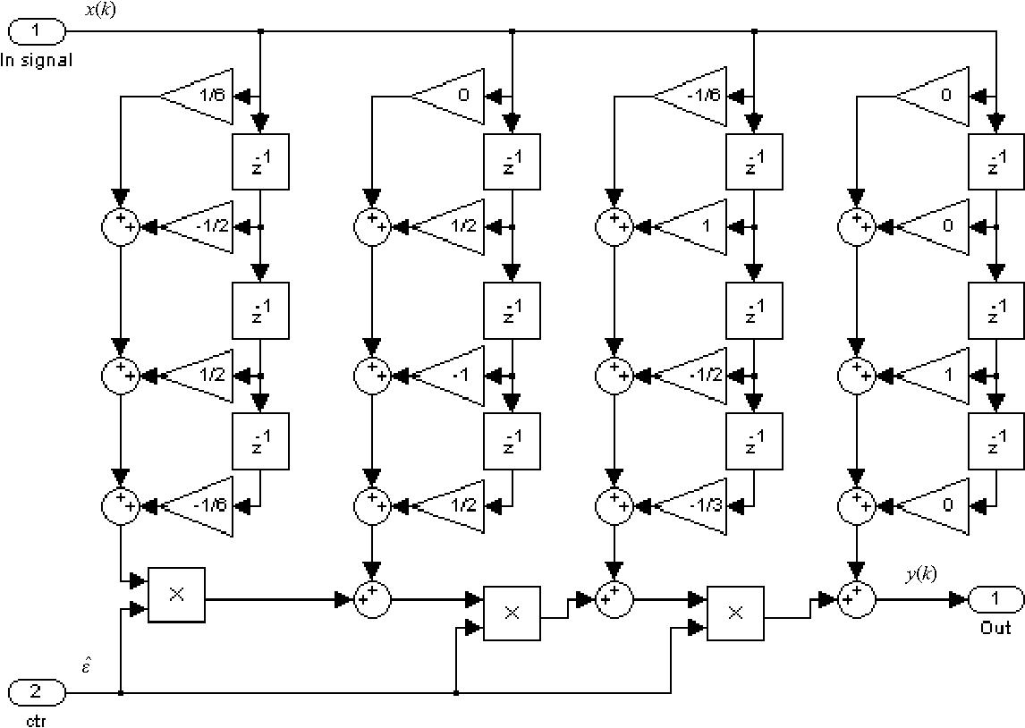 DSP source code optimization of BPSK/QPSK receiver symbol