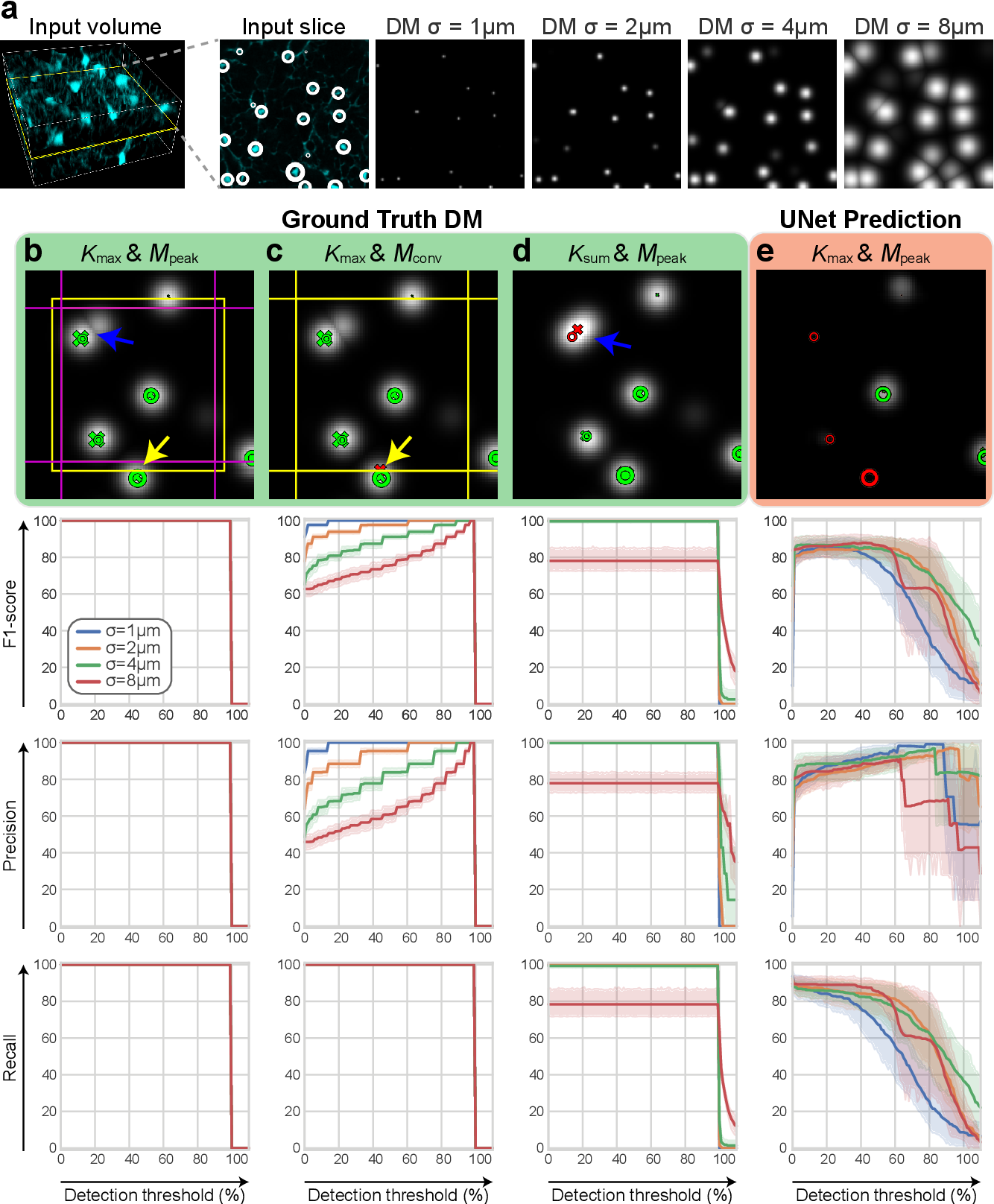Figure 3 for Probabilistic Spatial Analysis in Quantitative Microscopy with Uncertainty-Aware Cell Detection using Deep Bayesian Regression of Density Maps