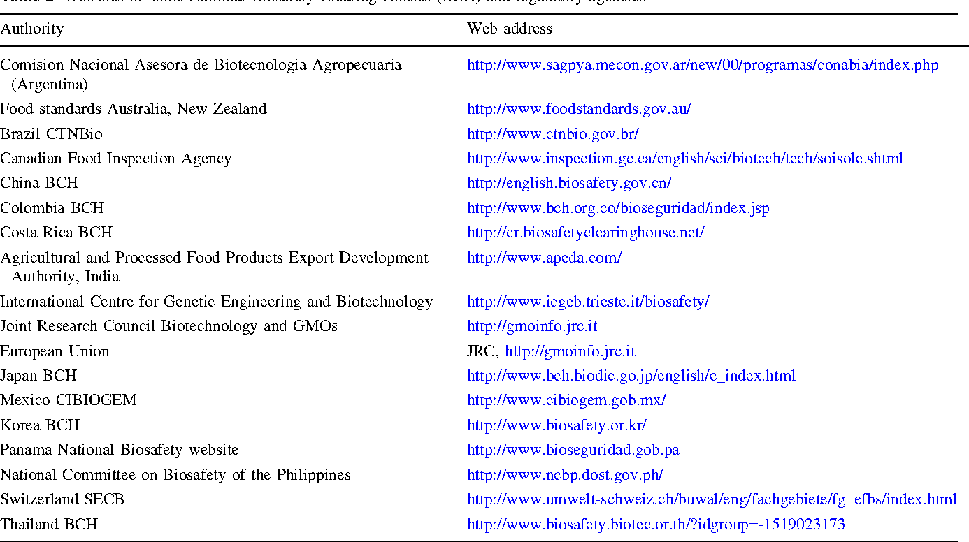 Risk assessment strategies for transgenic plants - Semantic Scholar