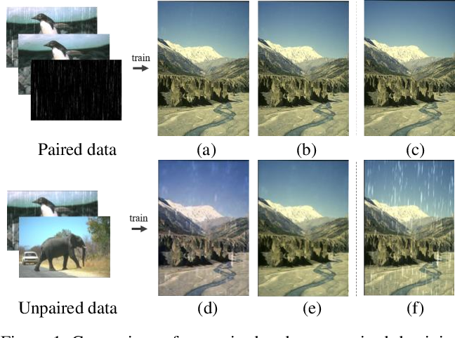 Figure 1 for DerainCycleGAN: An Attention-guided Unsupervised Benchmark for Single Image Deraining and Rainmaking