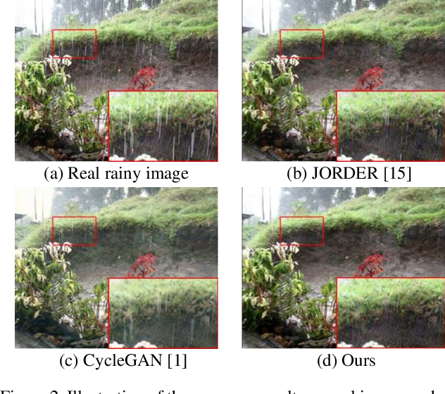 Figure 3 for DerainCycleGAN: An Attention-guided Unsupervised Benchmark for Single Image Deraining and Rainmaking