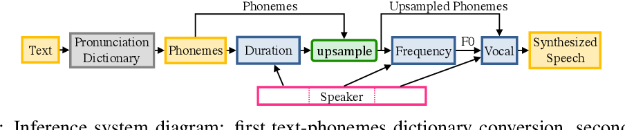 Figure 1 for Deep Voice 2: Multi-Speaker Neural Text-to-Speech