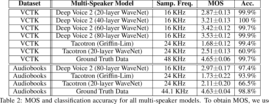 Figure 4 for Deep Voice 2: Multi-Speaker Neural Text-to-Speech