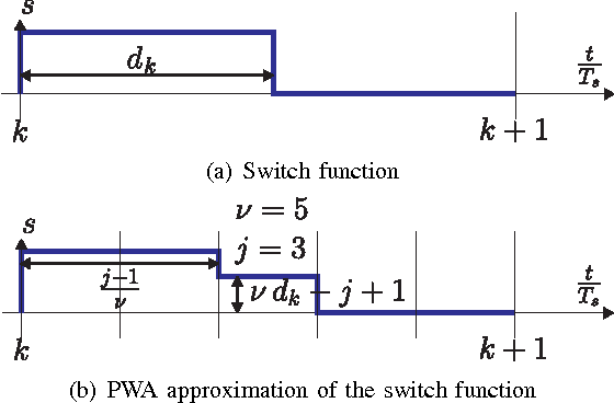 Fig. 1. Above; switch function s. Below; approximation of the switch function by a piecewise affine function of the duty cycle d.