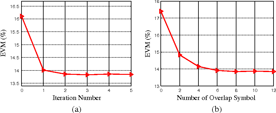 Figure 8 From Iterative Intersymbol Interference Cancellation In