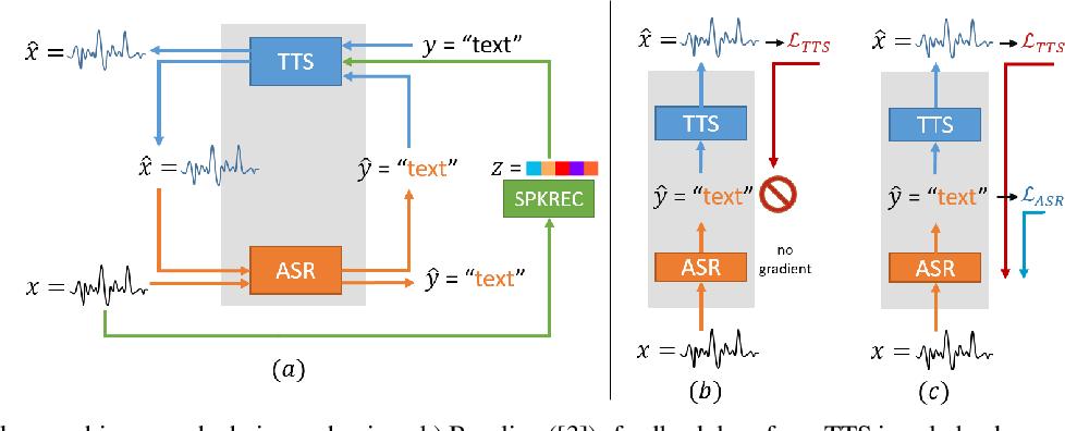 Figure 1 for End-to-End Feedback Loss in Speech Chain Framework via Straight-Through Estimator