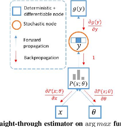 Figure 3 for End-to-End Feedback Loss in Speech Chain Framework via Straight-Through Estimator