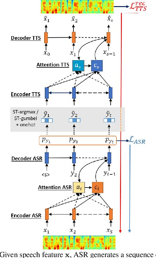 Figure 4 for End-to-End Feedback Loss in Speech Chain Framework via Straight-Through Estimator
