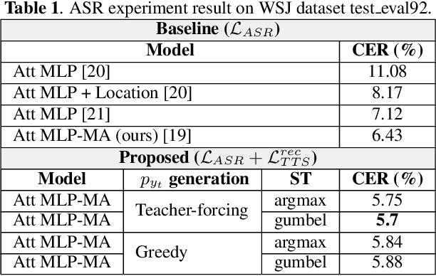 Figure 2 for End-to-End Feedback Loss in Speech Chain Framework via Straight-Through Estimator