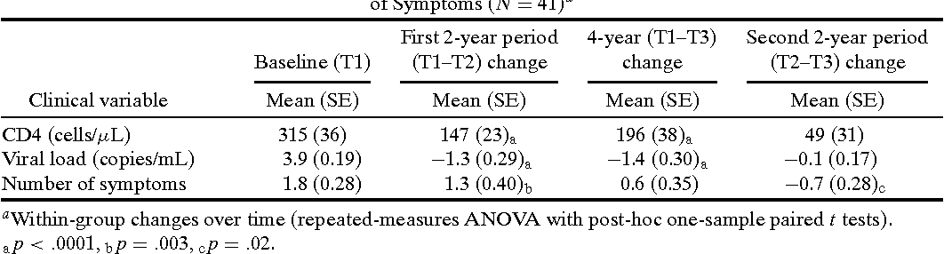 Long-Term Quality-of-Life Outcomes Among Adults Living with