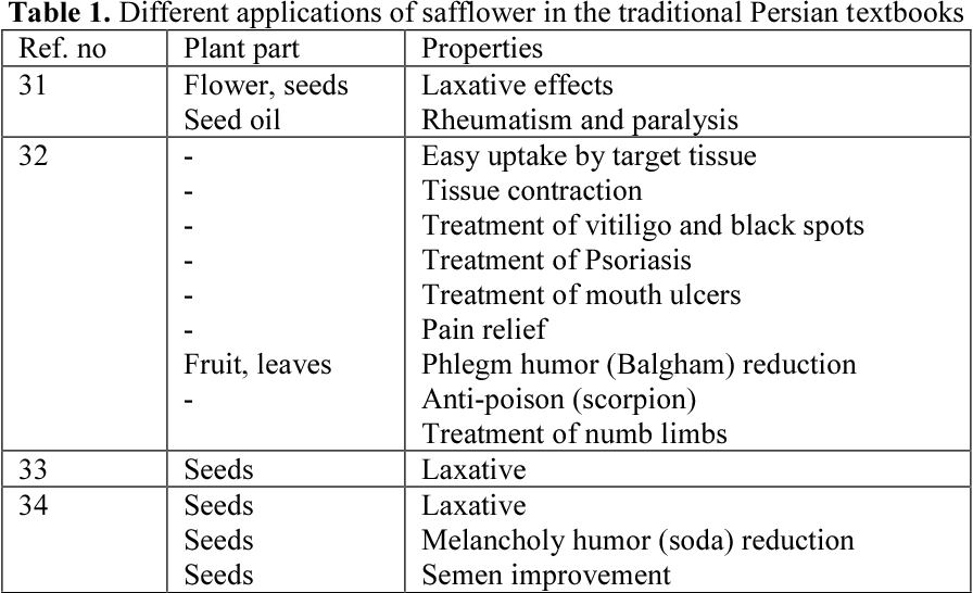 Table 1 from Medical uses of Carthamus tinctorius L  (Safflower): a